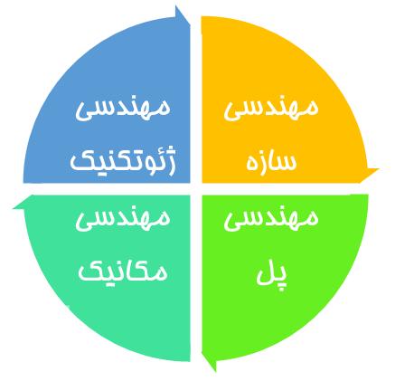 کاربردهای مختلف نرم افزار میداس (Midas) - مهندسی ژئوتکنیک