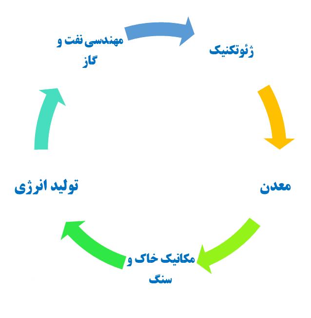 کاربرد نرم افزار Flac در حوزه های مختلف مهندسی