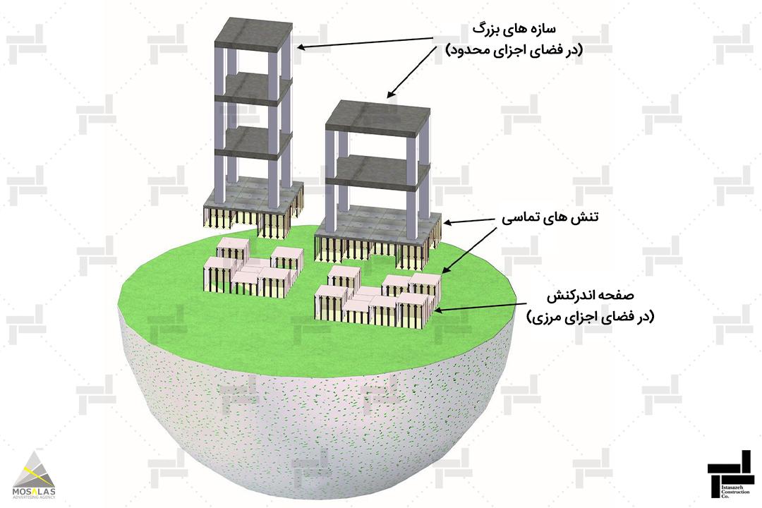 اندرکنش خاک و سازه چیست؟ (Soil StructureInteraction) (SSI)
