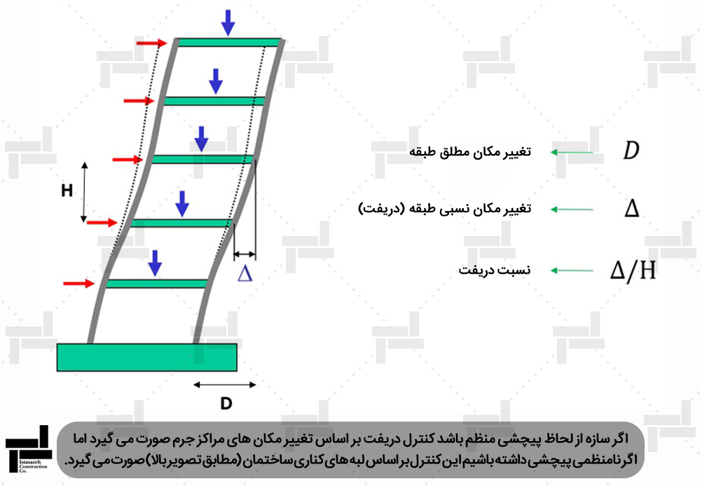 تعریف تغییر مکان نسبی (دریفت سازه) و مطلق - شرکت عمرانی مهندسی ایستاسازه
