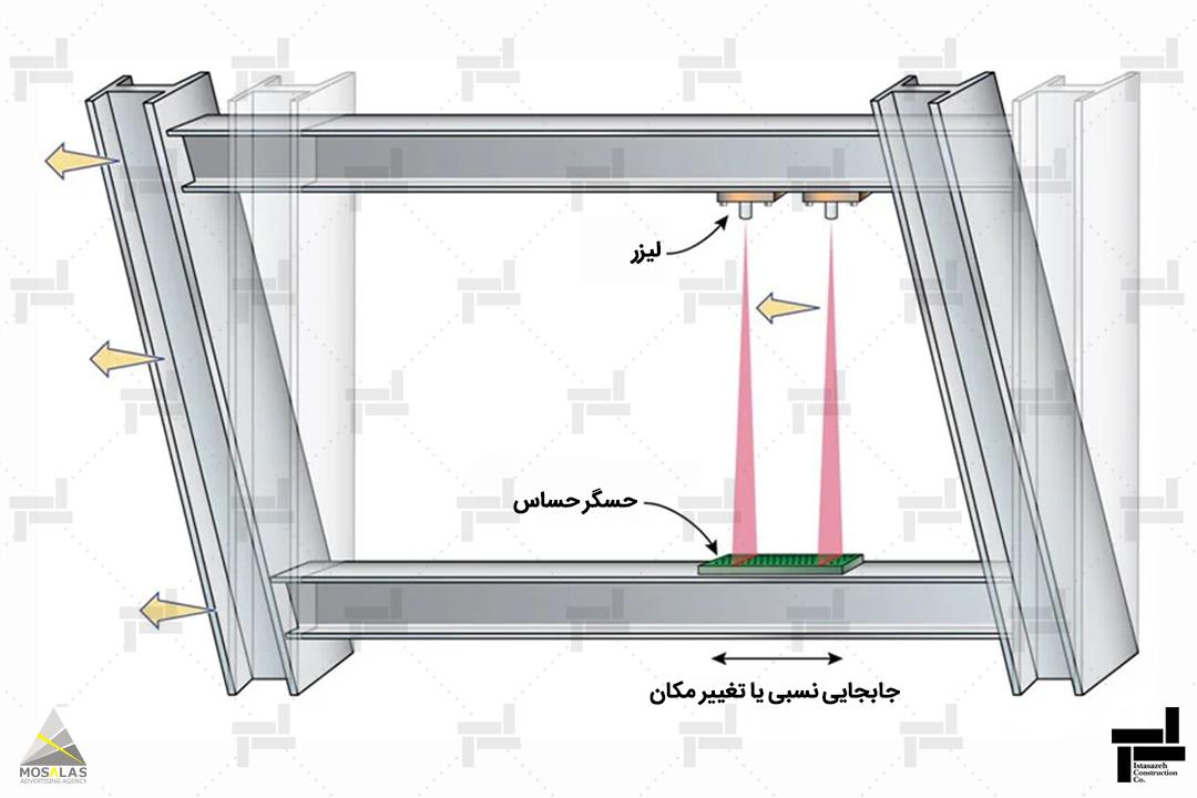 دریفت سازه (تغییرمکان جانبی نسبی طبقات) - (Drift) - شرکت عمرانی مهندسی ایستا سازه