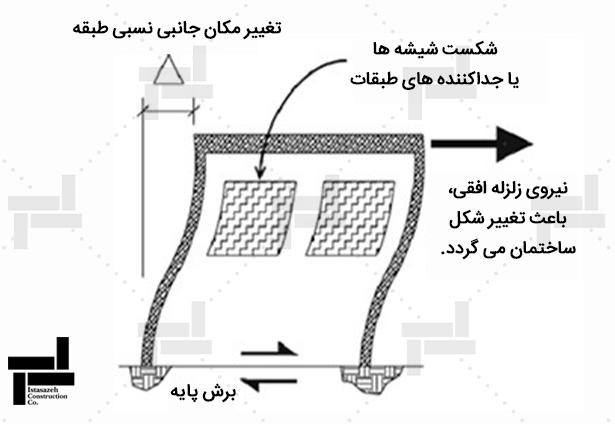 زلزله و ایجاد تغییرمکان جانبی نسبی طبقات (دریفت) - شرکت عمرانی مهندسی ایستا سازه