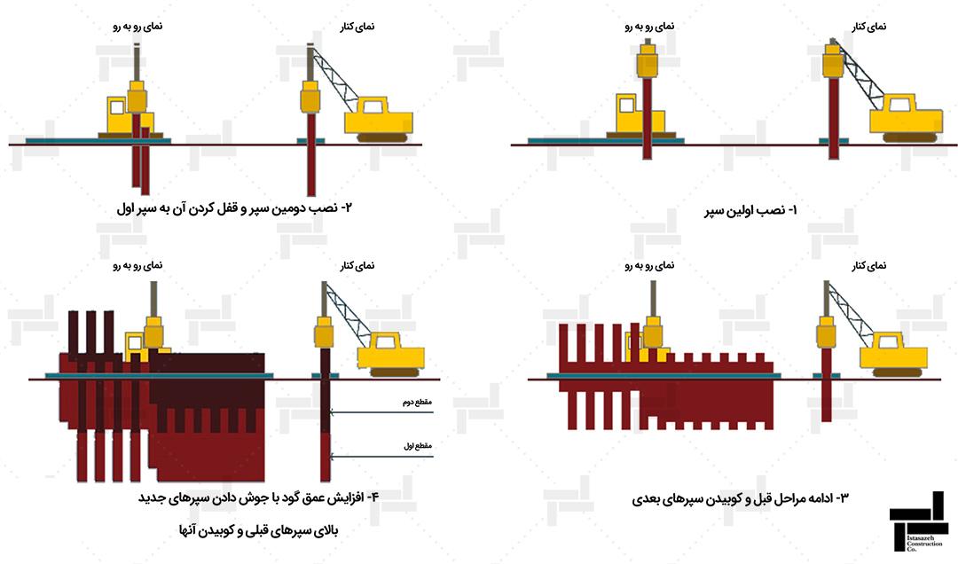 مراحل اجرای سپرکوبی - ایستا سازه