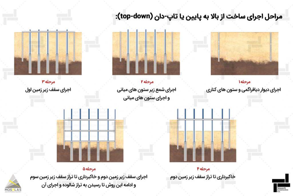مراحل روش اجرای ساخت از بالا به پایین یا تاپ دان