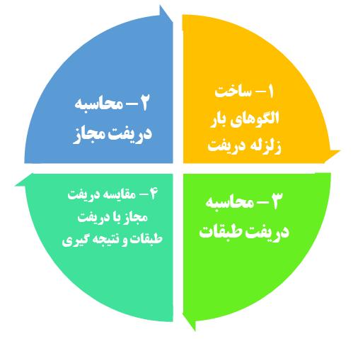 مراحل محاسبه دریفت سازه در ایتبس به صورت گام به گام - شرکت عمرانی ایستاسازه