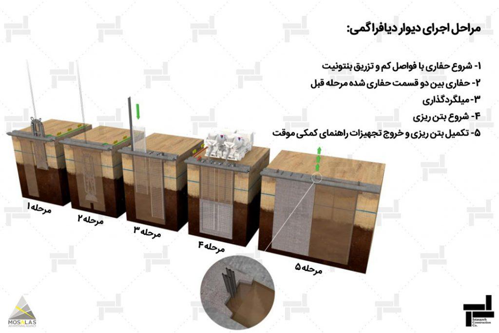 مراحیل اجرای دیوار دیافراگمی