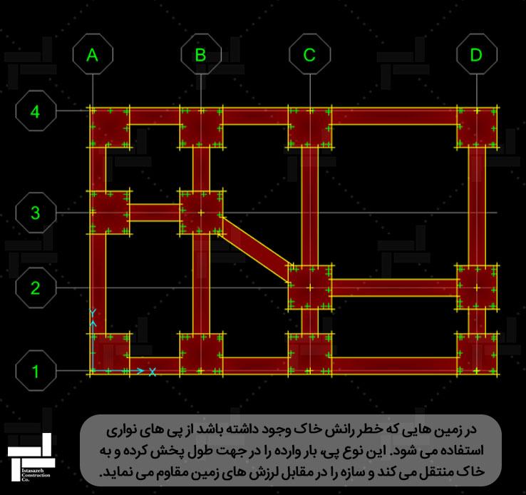 طراحی فونداسیون نواری در نرم افزار اجزای محدود  Safe
