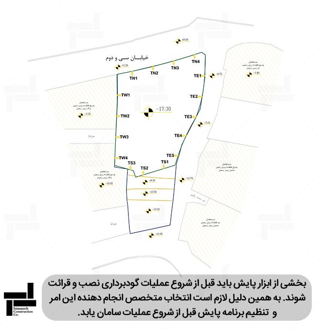 نقشه جانمایی نقاط نشانه  در گودبرداری