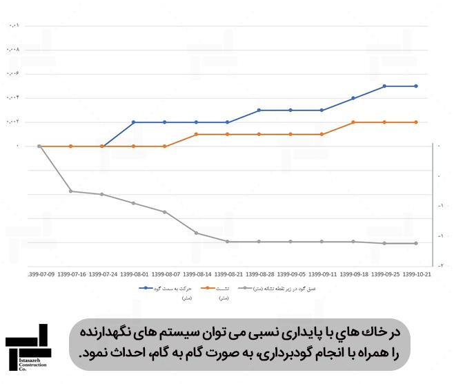 نمودار تغییر مکان گود - مبحث هفتم مقررات ملی ساختمان