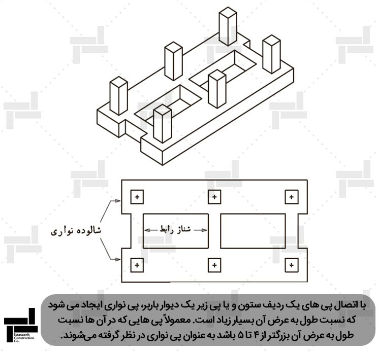 پی نواری به همراه  شناژ رابط -شرکت ایستاسازه