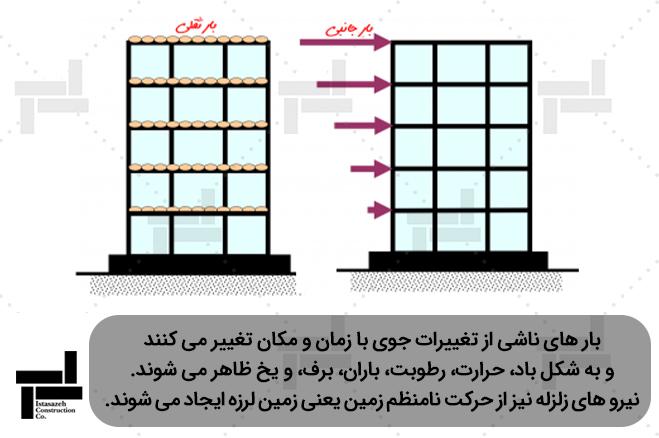 انواع بارهای وارد بر سازه ساختمان - شرکت عمرانی مهندسی ایستا سازه