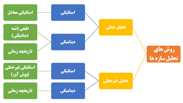 انواع روش های تحلیل سازه ها - تفاوت بار استاتیکی و دینامیکی - شرکت ایستاسلزه