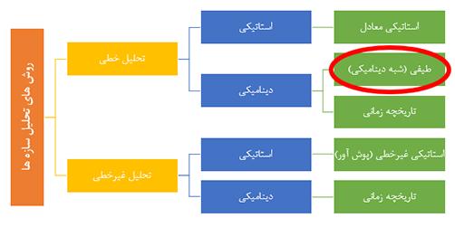 انواع روش های تحلیل سازه ها - شرکت مهندسی ایستا سازه