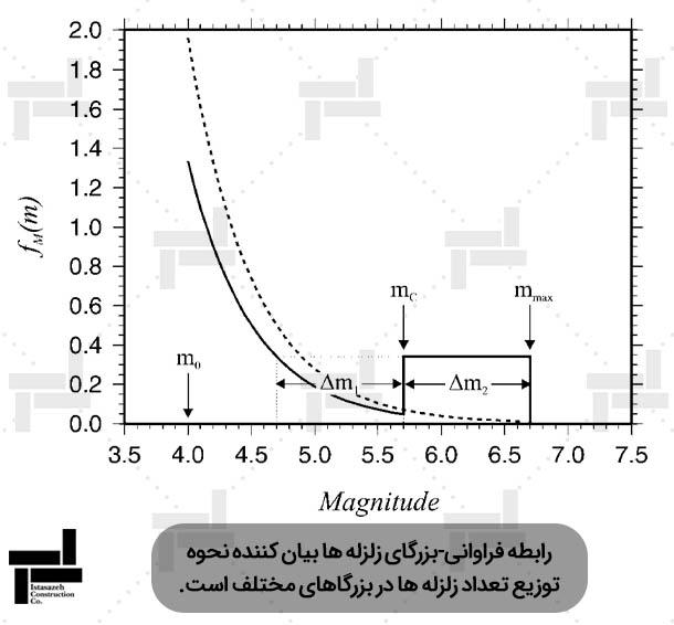 تابع توزیع چگالی برای مدل زلزله سرشتی (خط ممتد) و مدل نمایی قطع شده (خط چین) - ایستا سازه