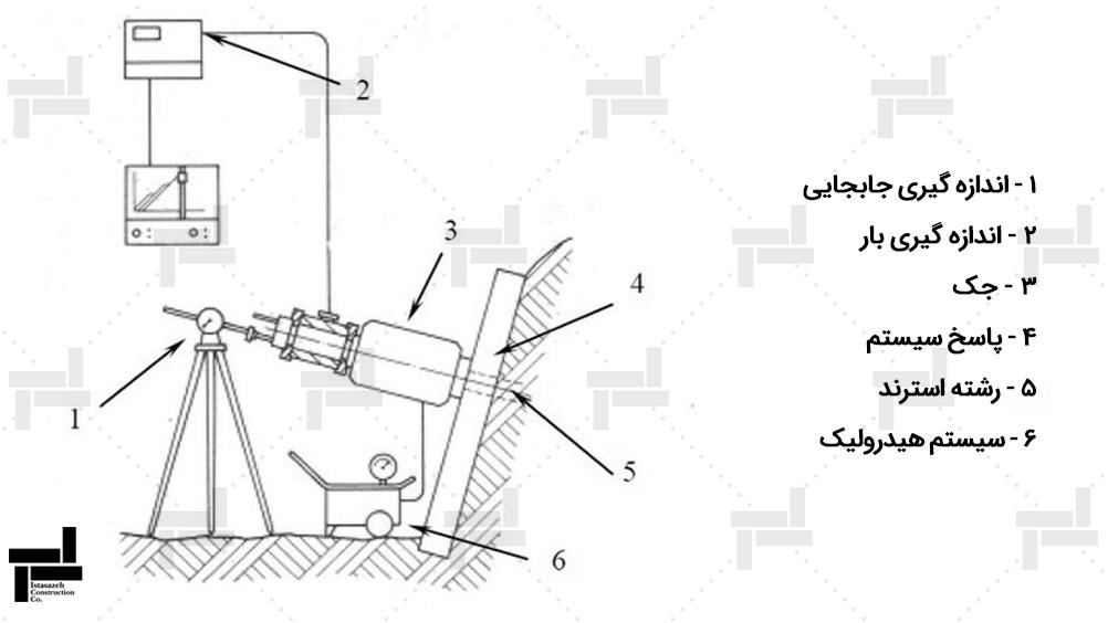 تجهیزات مورد نیاز آزمایش های کنترلی نیلینگ و انکراژ - شرکت مهندسی ایستا سازه
