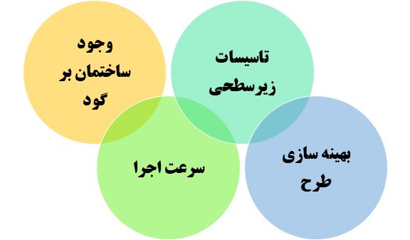 راهکارهای ارائه شده برای چالش های پروژه جنت آباد - ایستاسازه