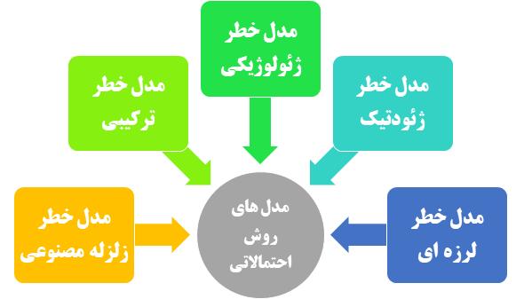 مدل های متفاوت روش تحلیل خطر احتمالاتی