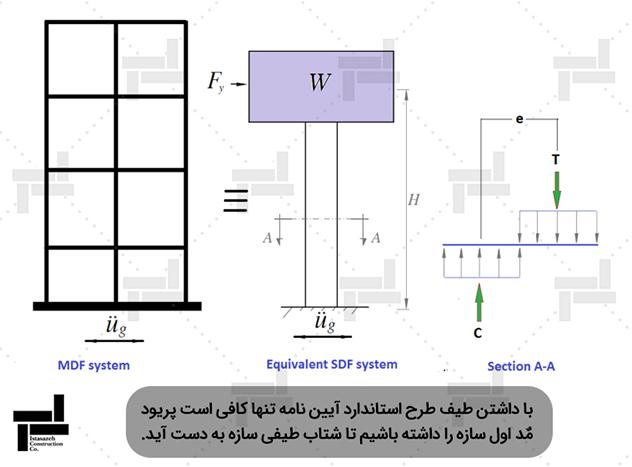 معادل سازی سیستم چند درجه آزادی با سیستم یک درجه آزادی - شرکت عمرانی مهندسی ایستاسازه