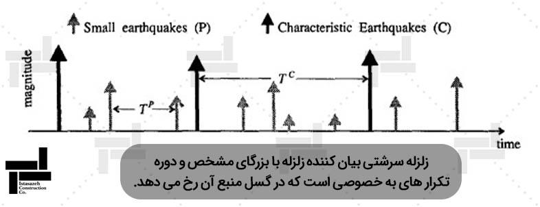 نمایش شماتیک مدل زلزله سرشتی