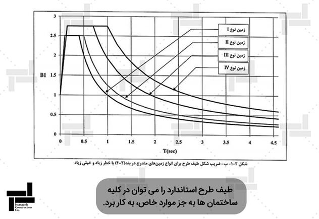 نمودارهای ضریب بازتاب مربوط به مناطق با خطر نسبی زیاد و خیلیزیاد، برای خاکهای مختلف - شرکت ایستاسازه