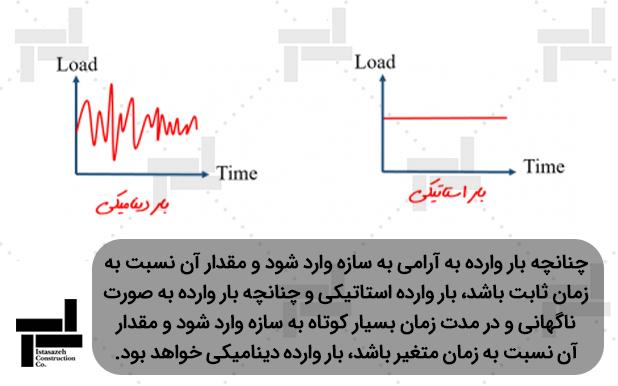 نمودار تغییرات و تفاوت بار استاتیکی و دینامیکی نسبت به زمان - شرکت مهندسی ایستا سازه
