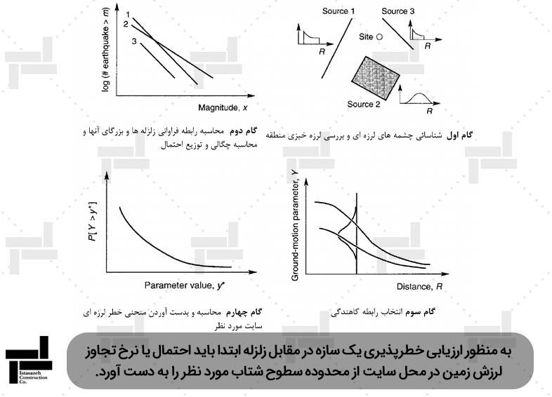 گام های روش تحلیل خطر احتمالاتی