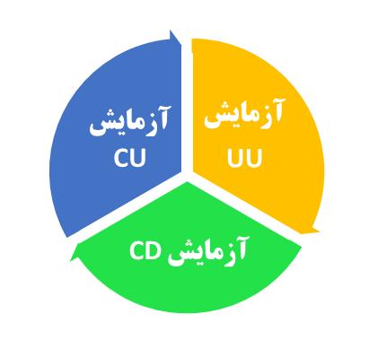 انواع آزمایش های سه محوری خاک