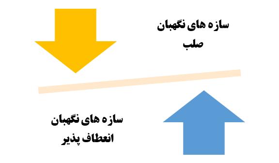 انواع سازه هاي نگهبان - شرکت عمرانی ایستا سازه