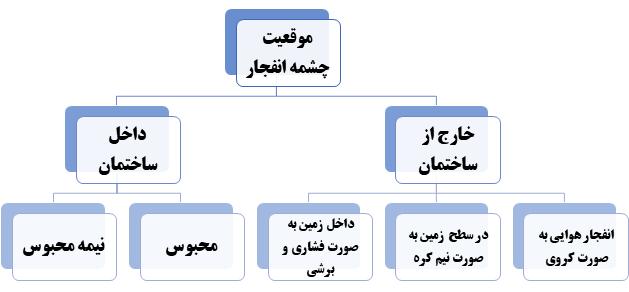 دسته بندی موقعیت چشمه انفجار بر اساس مبحث 21 مقررات ملی ساختمان  (پدافند غیر عامل)