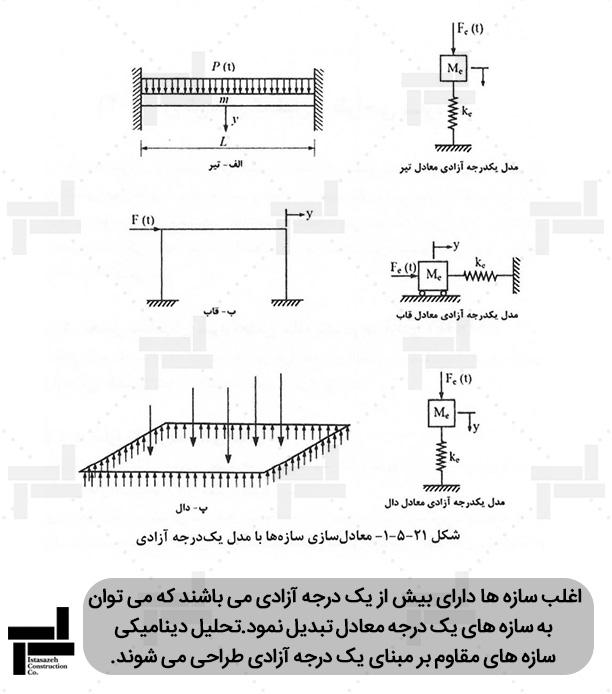 شبیه سازی (مدل سازی) سازه ها با سازه یک درجه آزادی  ایستا سازه