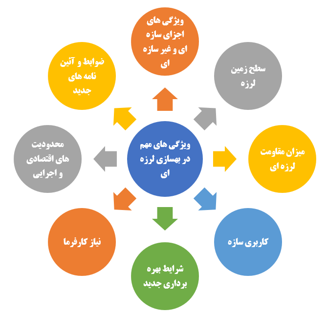 ویژگی های مهم و تاثیرگذار سازه در بهسازی لرزه ای