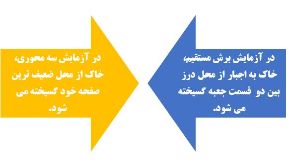 مزیت آزمایش سه محوری نسبت به آزمایش برش مستقیم - ایستاسازه