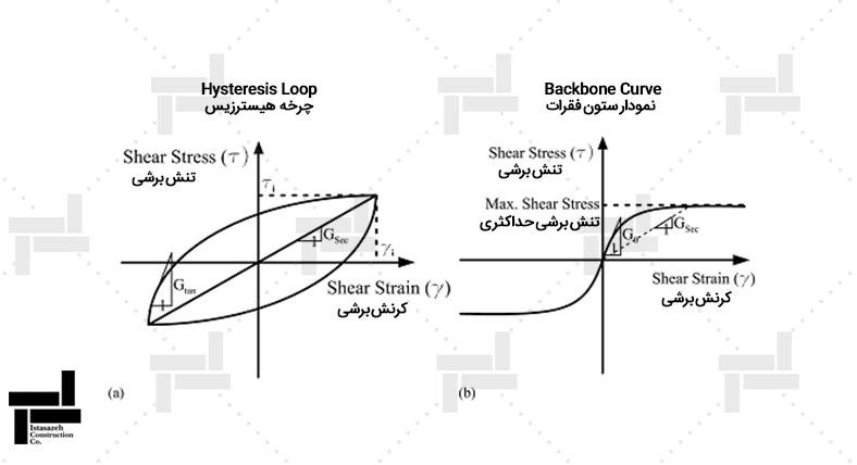 منحنی تنش برشی – کرنش برشی و پوش گسیختگی در آزمایش سه محوری دینامیکی