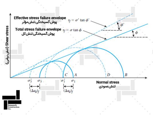 منحنی تنش – کرنش و پوش گسیختگی در آزمایش