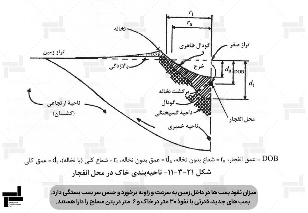 ناحیه بندی خاک در محل انفجار - ایستاسازه