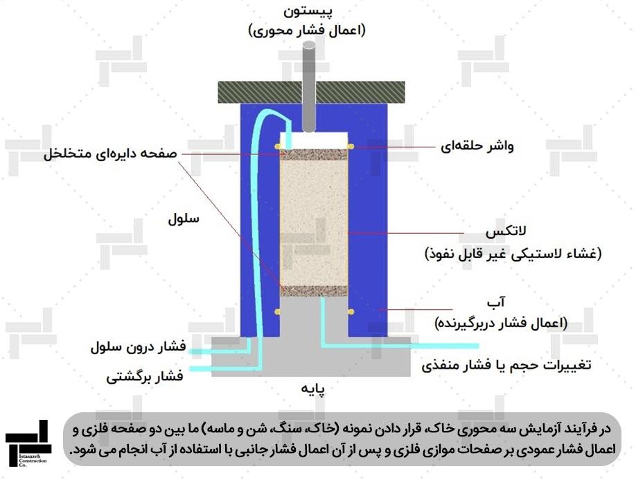 نمایش تجهیزات آزمایش سه محوری به صورت نمادین - شرکت مهندسی ایستا سازه