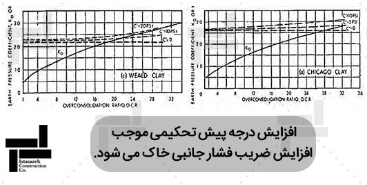 بررسی اثر درجه پیش تحکیمی بر ضریب فشارجانبی خاک