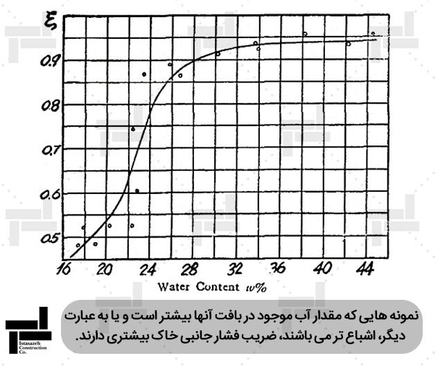 بررسی اثر درصد آب موجود در نمونه (درصد رطوبت) بر ضریب فشار جانبی خاک - شرکت عمرانی مهندسی ایستاسازه