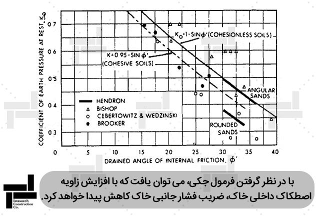 بررسی اثر زاویه اصطکاک داخلی خاک بر ضریب فشار جانبیخاک - شرکت مهندسی ایستاسازه