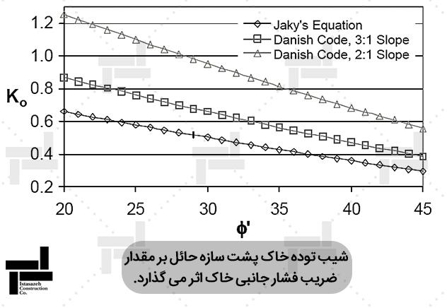 بررسی اثر شیب خاک پشت دیوار بر ضریب فشار جانبیخاک- شرکت ایستاسازه