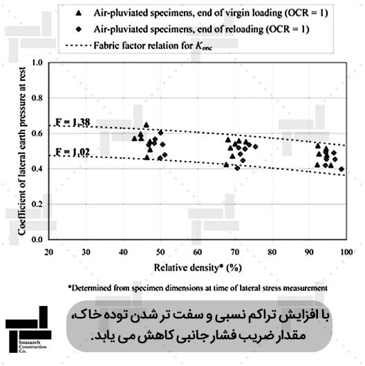 بررسی اثر میزان تراکم نسبی نمونه بر ضریب فشار جانبیخاک