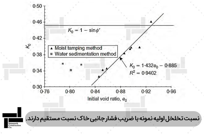 بررسی اثر نسبت تخلخل اولیه نمونه بر ضریب فشار جانبی خاک