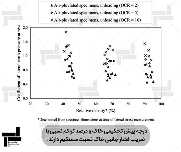بررسی اثر همزمان درصد تراکم نسبی و درجه پیش تحکیمی بر ضریب فشار جانبی خاک- ایستاسازه