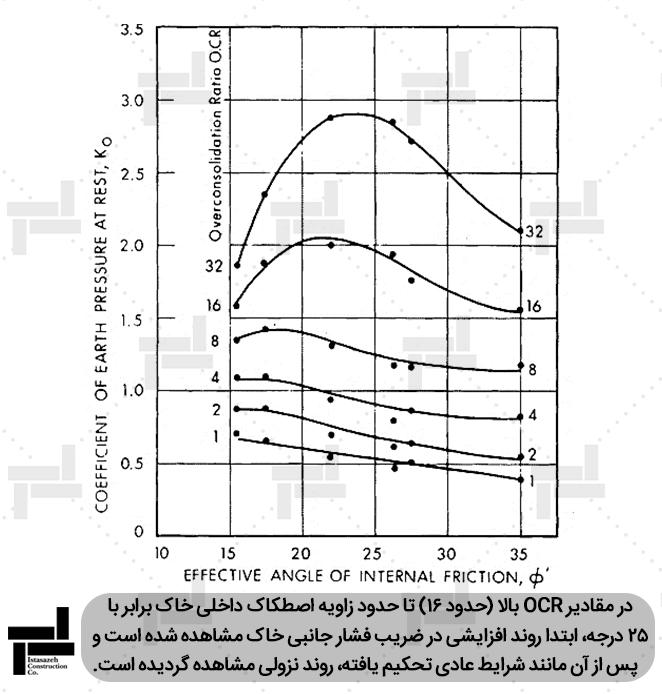 بررسی اثر همزمان زاویه اصطکاک داخلی خاک و درجه پیش تحکیمی بر ضریب فشار جانبیخاک