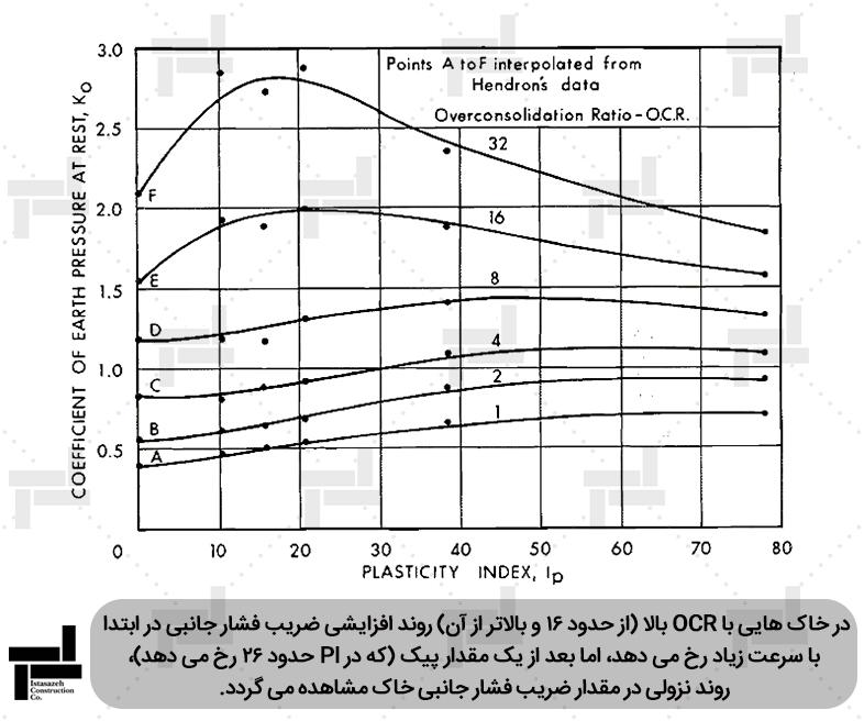 بررسی اثر همزمان پیش تحکیمی و دامنه خمیری بر ضریب فشار جانبی خاک- شرکت ایستاسازه