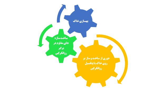 سه رویکرد متفاوت جهت کاهش خطر روانگرایی
