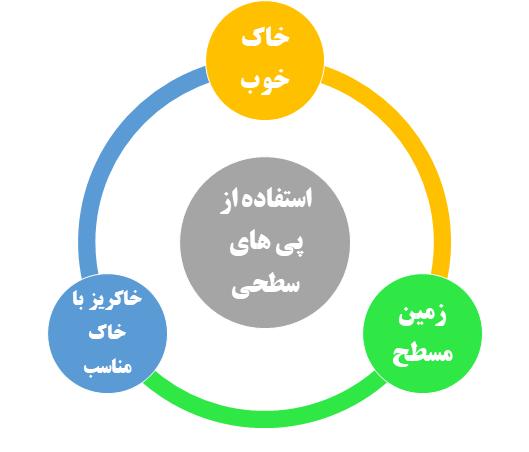 سه عامل موثر در استفاده از پی های سطحی