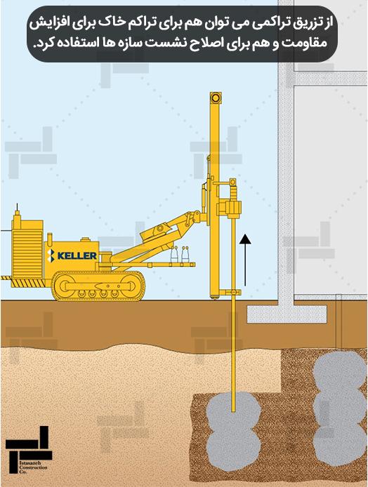 استفاده از تزریق تراکمی برای بهبود مشخصات خاک - شرکت ژئوتکنیکی ایستاسازه