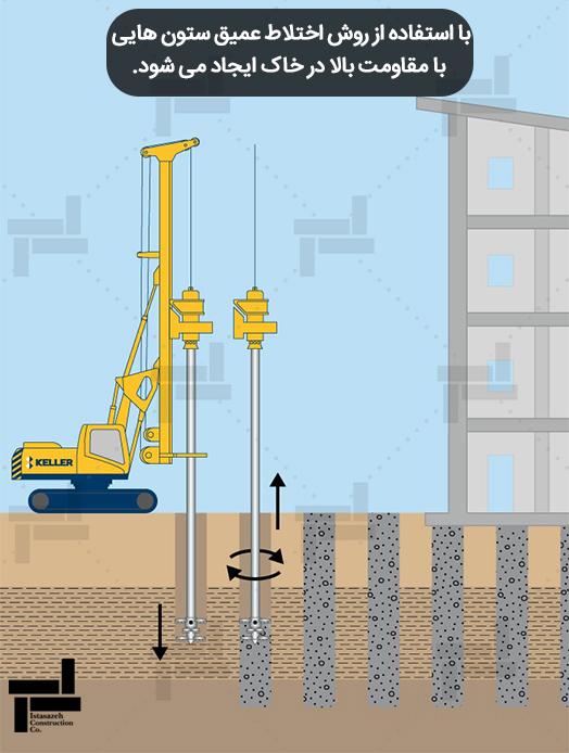 استفاده از روش اختلاط عمیق برای بهسازی خاک