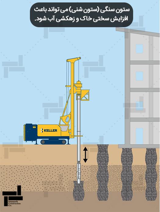 استفاده از ستون های سنگی برای بهسازی خاک